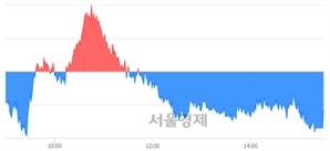 [마감 시황]  외국인의 '팔자' 기조.. 코스피 2090.73(▼4.68, -0.22%) 하락 마감
