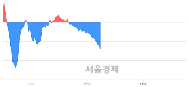 오후 12:30 현재 코스닥은 46:54으로 매수우위, 매수강세 업종은 종이·목재업(0.38%↓)
