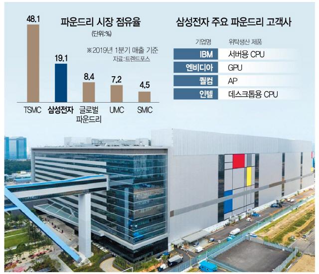 [단독]인텔, 삼성에 파운드리 첫 발주… 미중 분쟁·AMD 고려한 듯