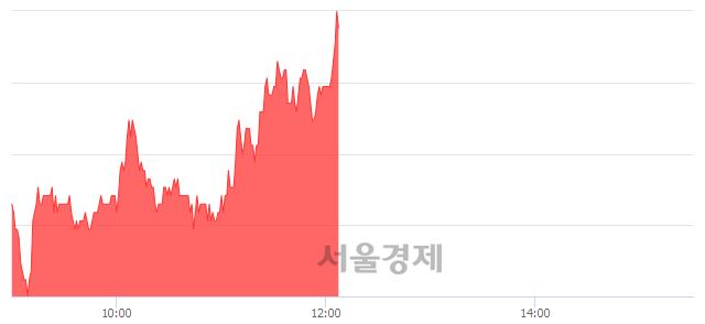 코세원, 6.40% 오르며 체결강도 강세 지속(123%)