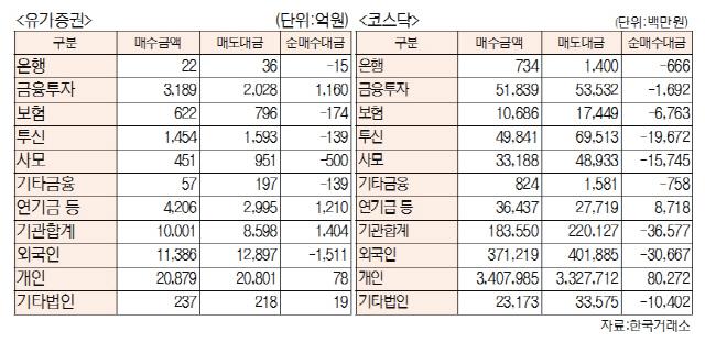 [표]투자주체별 매매동향(6월 17일-최종치)
