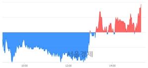 <코>노바텍, 3.14% 오르며 체결강도 강세로 반전(115%)