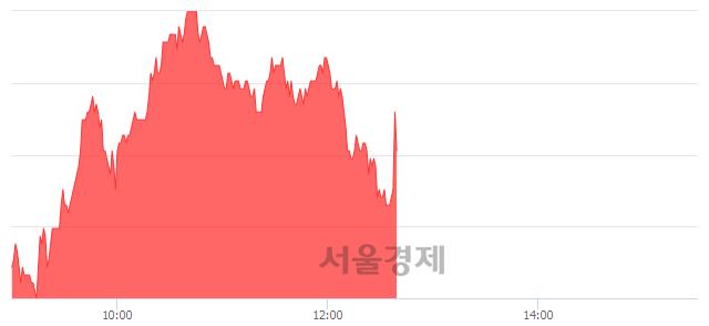 코웹케시, 3.17% 오르며 체결강도 강세 지속(216%)