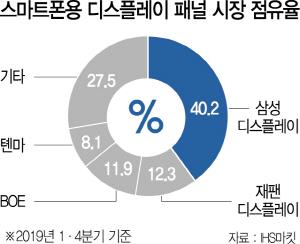 삼성디스플레이, 스마트폰용 디스플레이 8분기 연속 '독주'