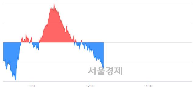 오후 12:30 현재 코스피는 49:51으로 매수우위, 매수강세 업종은 전기가스업(1.03%↓)