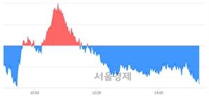 오후 3:20 현재 코스피는 50:50으로 보합세, 매수강세 업종은 운수창고업(0.86%↓)