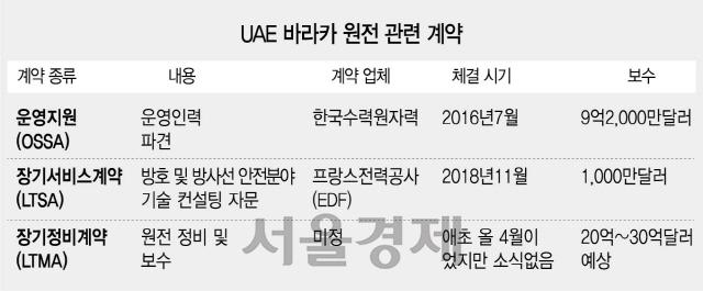 [단독]장비투입은 없이 인력만 파견…韓, UAE원전정비 들러리될 판