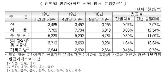 5월 서울 아파트 분양가 ㎡당 평균 778만원…작년보다 12.5% ↑