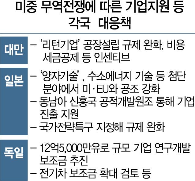 日·濠 '도입제한' 佛·獨 '보안규정 강화'…각국은 벌써 '화웨이 지침'…혼선 최소화