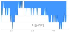 <코>코스맥스엔비티, 장중 신저가 기록.. 10,600→10,550(▼50)