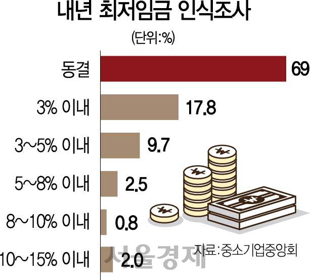[거세지는 최저임금 동결론] '최저임금 처벌 유예 곧 종료...중기인들 범법자 내몰릴 판'