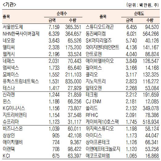 [표]코스닥 기관·외국인·개인 순매수·도 상위종목(6월 17일-최종치)