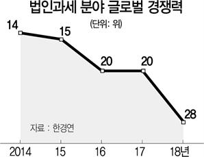 투자매력 사라지는 韓…법인과세 경쟁력 8계단 뚝