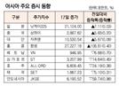 [표]아시아 주요 증시 동향(6월 17일)