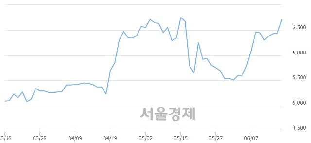 코유비케어, 장중 신고가 돌파.. 6,910→6,920(▲10)