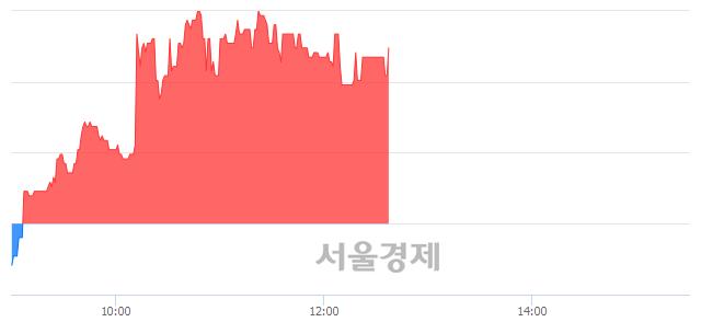 코한국전자인증, 4.14% 오르며 체결강도 강세 지속(183%)