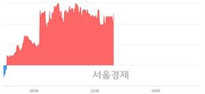 <코>한국전자인증, 4.14% 오르며 체결강도 강세 지속(183%)