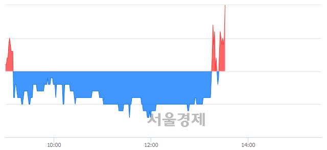 코코센, 3.32% 오르며 체결강도 강세로 반전(112%)