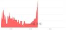 <코>프럼파스트, 3.40% 오르며 체결강도 강세 지속(221%)