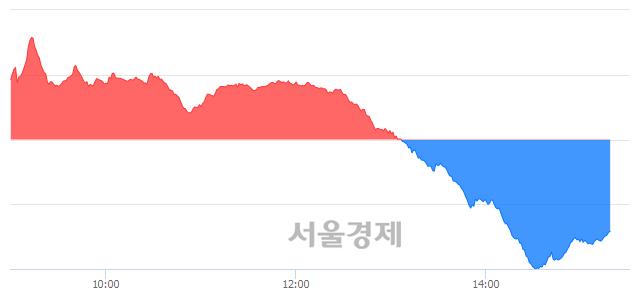 오후 3:20 현재 코스닥은 47:53으로 매수우위, 매수강세 업종은 종이·목재업(0.11%↓)
