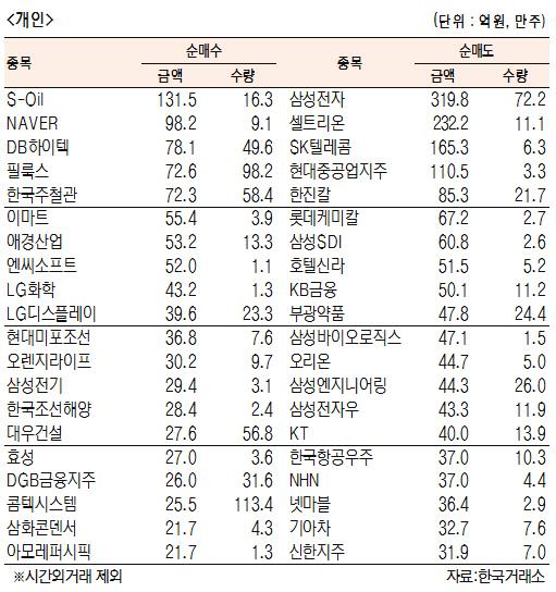 [표]유가증권 기관·외국인·개인 순매수·도 상위종목(6월 18일)