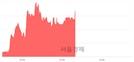 <코>동아엘텍, 3.21% 오르며 체결강도 강세 지속(213%)