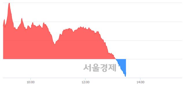 오후 1:30 현재 코스닥은 46:54으로 매수우위, 매수강세 업종은 기타 제조업(0.43%↑)
