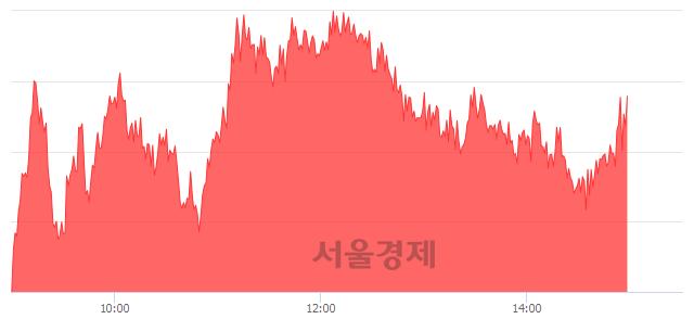 오후 3:00 현재 코스피는 49:51으로 매수우위, 매도강세 업종은 금융업(0.28%↑)