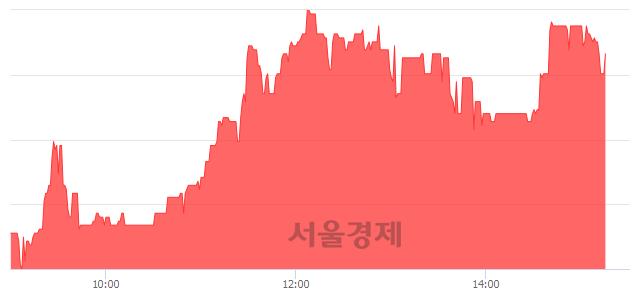 코한솔씨앤피, 매수잔량 317% 급증