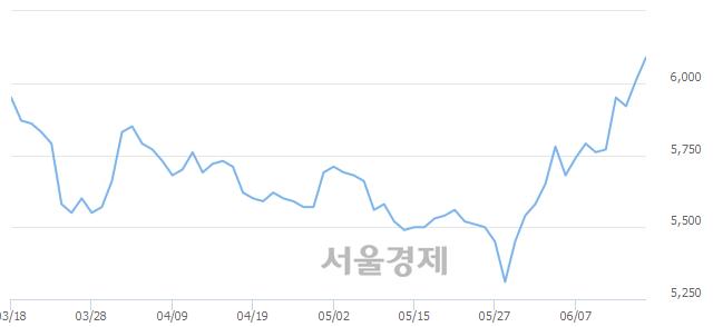 유JB금융지주, 매수잔량 334% 급증