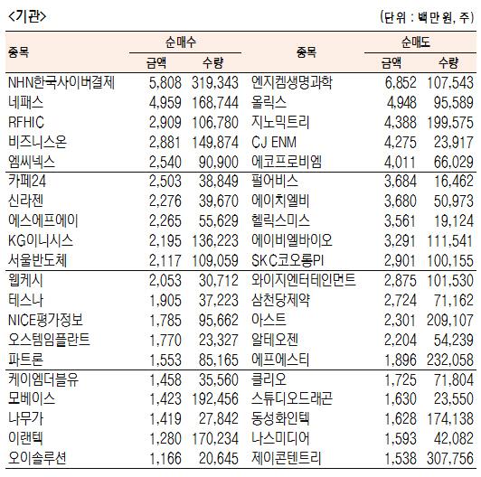 [표]코스닥 기관·외국인·개인 순매수·도 상위종목(6월 18일)