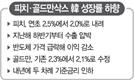 """피치 """"2.0%""""…韓 성장전망 대폭 하향"""