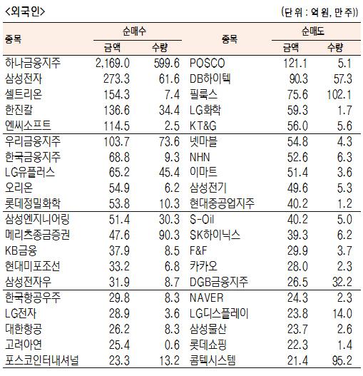 [표]유가증권 기관·외국인·개인 순매수·도 상위종목(6월 18일-최종치)