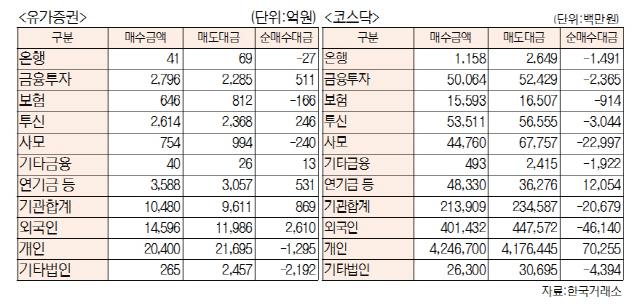 [표]투자주체별 매매동향(6월 18일-최종치)