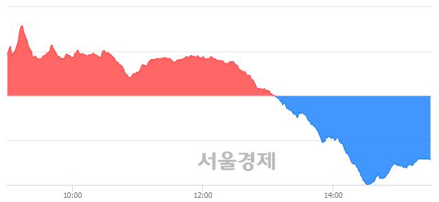 [마감 시황]  외국인과 기관의 동반 매도세.. 코스닥 714.86(▼4.27, -0.59%) 하락 마감