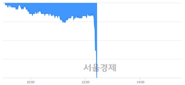 코네이처셀, 현재가 6.30% 급락