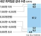 """5인 미만 사업장 84% 최저임금 탓 경영난…""""가족까지 동원"""""""