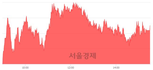 [마감 시황]  외국인과 기관의 동반 매수세.. 코스피 2098.71(▲7.98, +0.38%) 상승 마감
