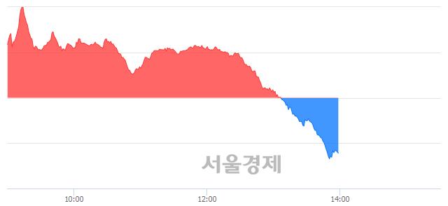 오후 2:00 현재 코스닥은 46:54으로 매수우위, 매수강세 업종은 기타 제조업(0.12%↑)