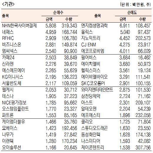 [표]코스닥 기관·외국인·개인 순매수·도 상위종목(6월 18일-최종치)