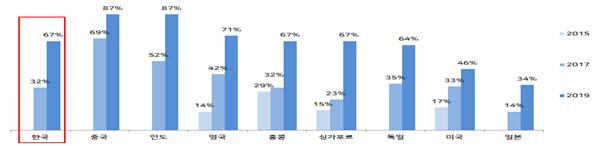 올해 한국 핀테크 도입 지수 67%...2년 만에 2배 상승