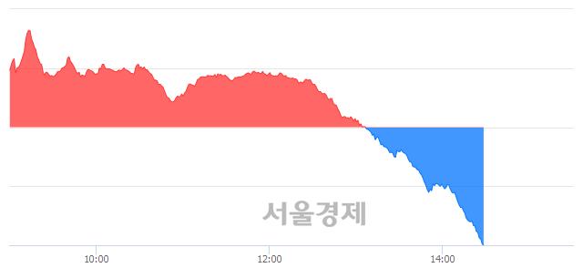 오후 2:30 현재 코스닥은 44:56으로 매수우위, 매수강세 업종은 의료·정밀기기업(0.19%↓)