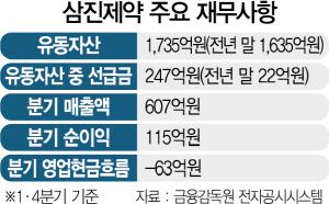 [시그널] 3개월새 22억→247억..삼진제약 '선급금 미스터리'