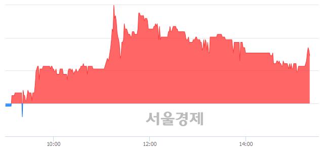 코지니뮤직, 매도잔량 403% 급증