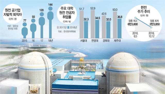 [탈원전 2년 참혹한 보고서]'이 바닥서 50년 버텼는데'...부품사 원전납품자격 줄줄이 포기