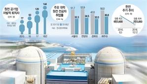 """""""이 바닥서 50년 버텼는데""""...부품사 원전납품자격 줄줄이 포기"""