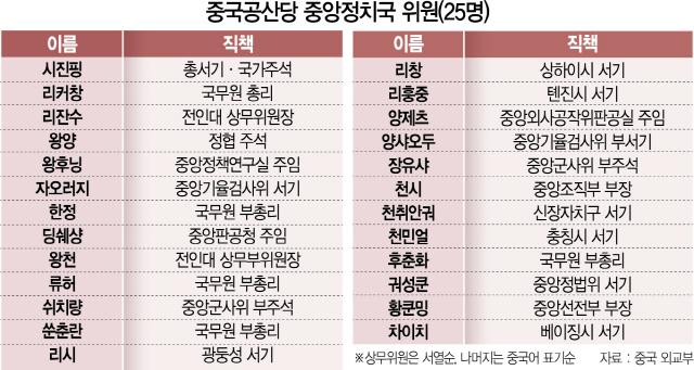 [최수문특파원의 차이나페이지] 20 무역전쟁서 주목받는 中 '집단영도체제'