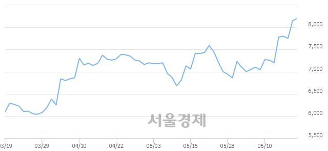 코유니트론텍, 장중 신고가 돌파.. 8,270→8,300(▲30)