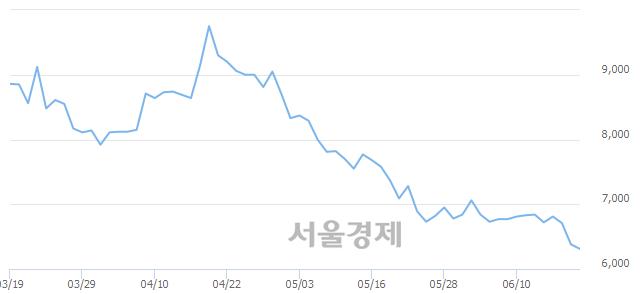 유팜스코, 장중 신저가 기록.. 6,350→6,240(▼110)
