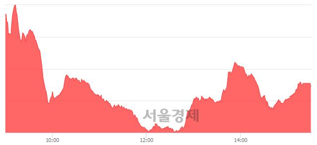 [마감 시황] 개인 매수 우위.. 코스닥 717.71(▲2.85, +0.40%) 상승 마감